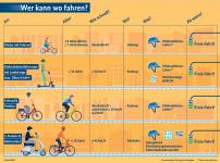 Mikromobilität in Deutschland
